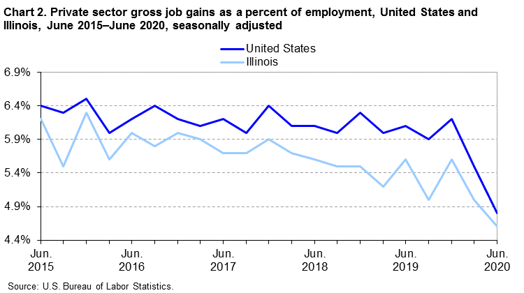Chart 2.  Private sector gross job gains as a percent of employment, United States and Illinois, June 2015-June 2020, seasonally adjusted