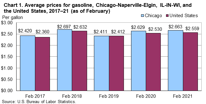 Chart 1.  Average prices for gasoline, Chicago-Naperville-Elgin, IL-IN-WI, and the United States, 2017-21 (as of February)