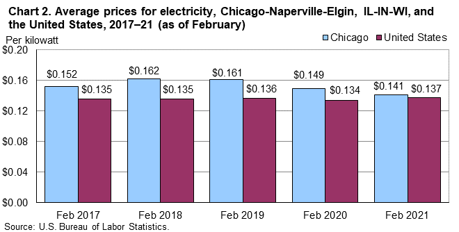 Chart 2.  Average prices for electricity, Chicago-Naperville-Elgin, IL-IN-WI, and the United States, 2017-21 (as of February)