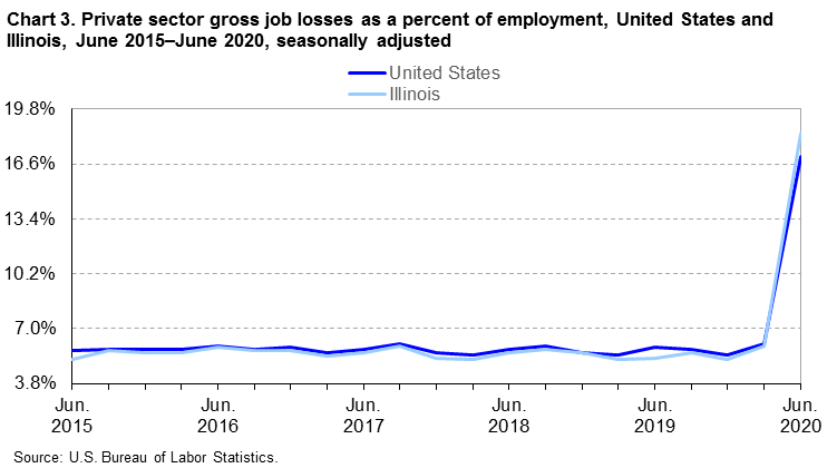 Chart 3.  Private sector gross job losses as a percent of employment, United States and Illinois, June 2015-June 2020, seasonally adjusted