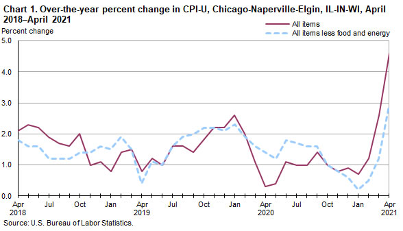 Chart 1. Over-the-year percent change in CPI-U, Chicago-Naperville-Elgin, IL-IN-WI, April 2018-April 2021