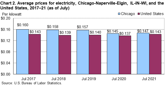 Chart 2. Average prices for electricity, Chicago-Naperville-Elgin, IL-IN-WI, and the United States, 2017–21 (as of July)