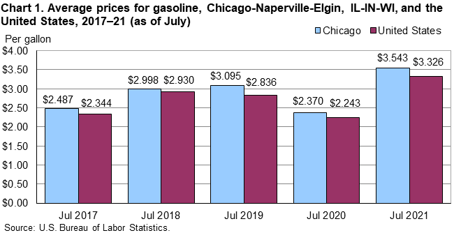 Chart 1. Average prices for gasoline, Chicago-Naperville-Elgin, IL-IN-WI, and the United States, 2017–21 (as of July)
