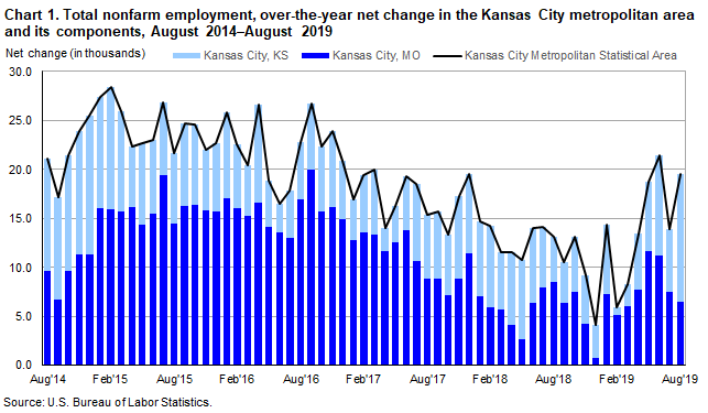 Chart 1. Total nonfarm employment, over-the-year net change in the Kansas City metropolitan area and its components, August 2014-August 2019