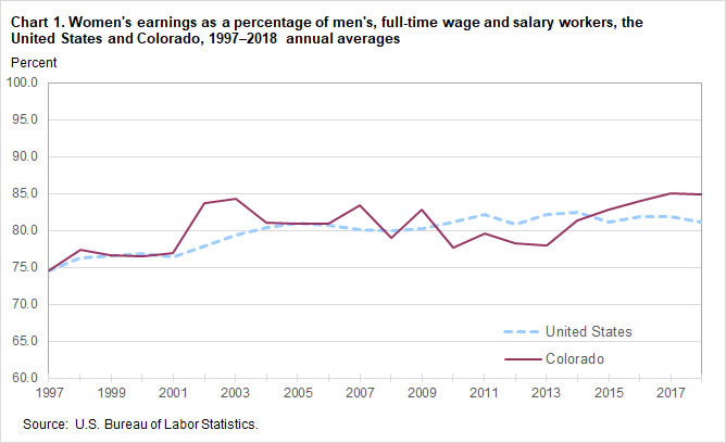 Chart 1. Women's earnings as a percentage of men's, full-time and salary workers, the United States and Colorado, 1997-2018 annual averages