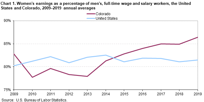 Chart 1. Women's earnings as a percentage of men's, full-time wage and salary workers, the United States and Colorado, 2009-2019 annual averages