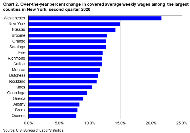 Chart 2. Over-the-year percent change in covered average weekly wages among the largest counties in New York, second quarter 2020