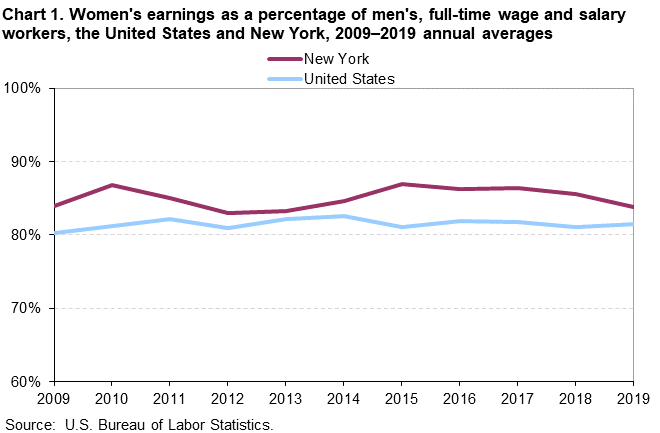 Chart 1. Women's earnings as a percentage of men's, full-time wage and salary workers, the United States and NewYork, 2009-2019 annual averages