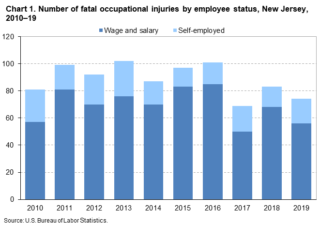 Chart 1. Number of fatal occupational injuries by employee status, New Jersey, 2010-19