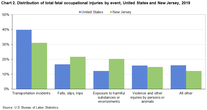Chart 2. Distribution of total fatal occupational injuries by event, United States and New Jersey, 2019