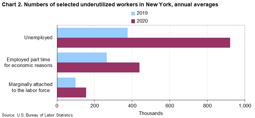 Chart 2. Numbers of selected underutilized workers in New York, annual averages