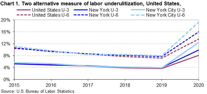 Chart 1. Two alternative measures of labor underutilization, United States, New York, and New York City, annual averages