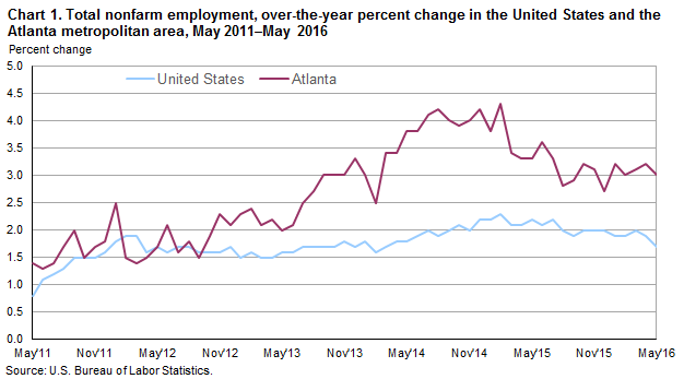 Atlanta area employment may 2016 southeast information for U s bureau of labor statistics