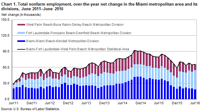 Chart 1. Total nonfarm employment, over-the-year net change in the Miami metropolitan area and its divisions, June 2011–June 2016