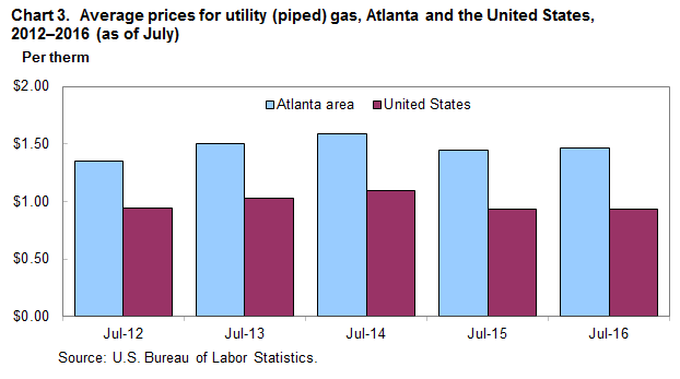 Chart 3.  Average prices for utility (piped) gas, Atlanta and the United States, 2012-2016 (as of July)