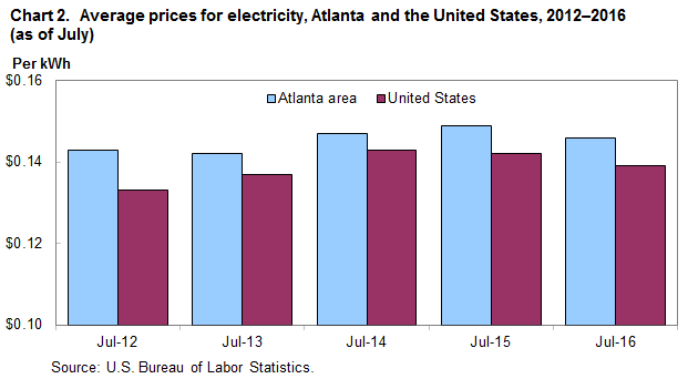 Chart 2. Average prices for electricity, Atlanta and the United States, 2012-2016 (as of July)