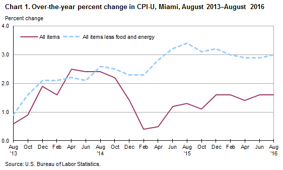 Chart 1. Over-the-year percent change in CPI-U, Miami, August 2013-August 2016