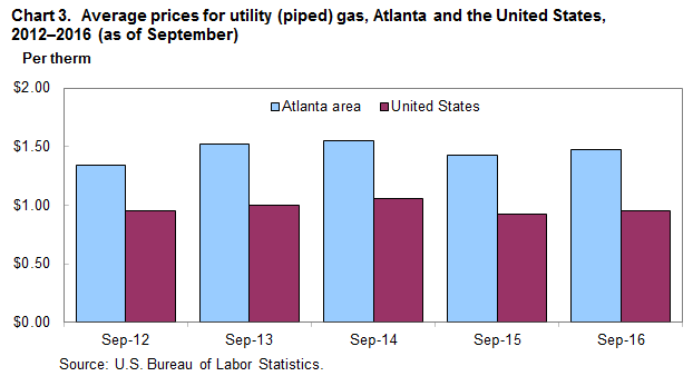 Chart 3.  Average prices for utility (piped) gas, Atlanta and the United States, 2012-2016 (as of September)