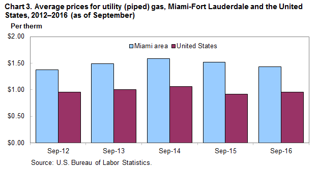 Chart 3. Average prices for utility (piped) gas, Miami-Fort Lauderdale and the United States, 2012-2016 (as of September)