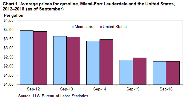 Chart 1. Average prices for gasoline, Miami-Fort Lauderdale and the United States, 2012-2016 (as of September)