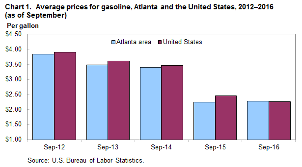 Chart 1.  Average prices for gasoline, Atlanta and the United States, 2012-2016 (as of September)