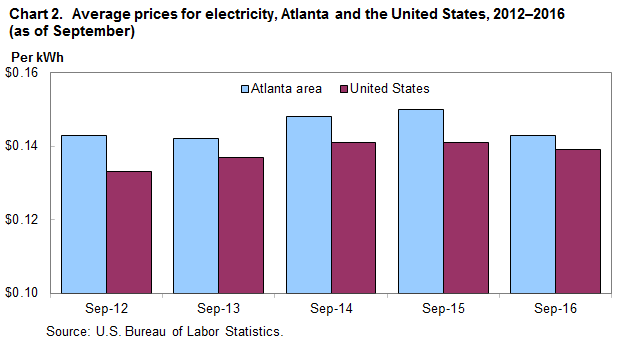 Price Per Therm For Natural Gas In Atlanta