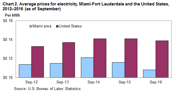 Chart 2. Average prices for electricity, Miami-Fort Lauderdale and the United States, 2012-2016 (as of September)