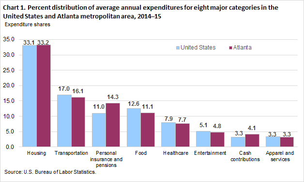 Chart 1. Percent distribution of average annual expenditures for eight major categories in the United States and Atlanta metropolitan area, 2014–15