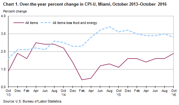 Chart 1. Over-the-year percent change in CPI-U, Miami, October 2013-October 2016