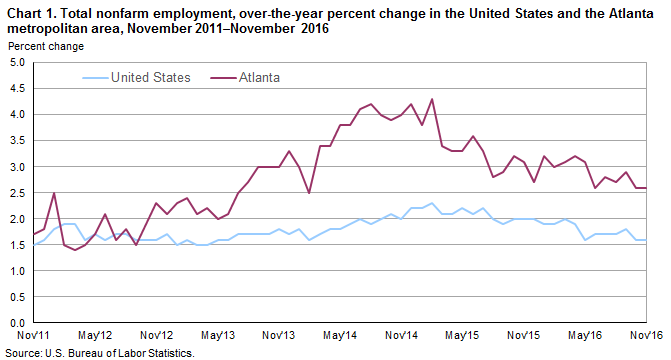 Chart 1. Total nonfarm employment, over-the-year percent change in the United States and the Atlanta metropolitan area, November 2011–November 2016