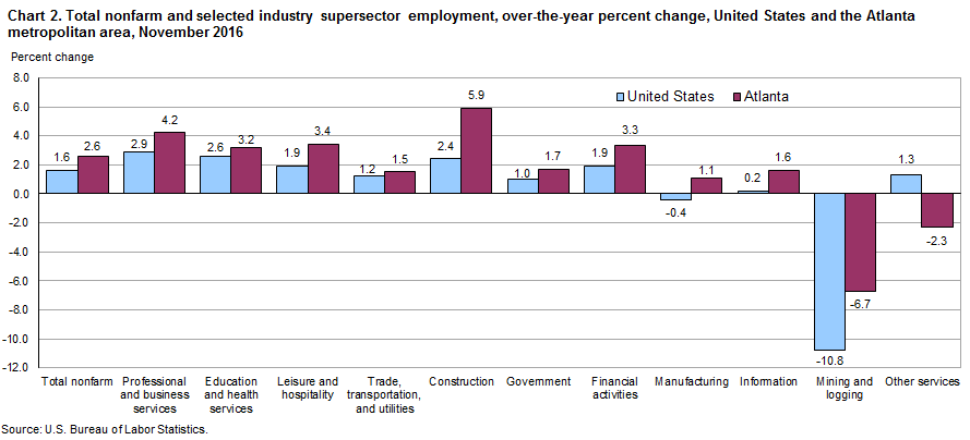 Chart 2. Total nonfarm and selected industry supersector employment, over-the-year percent change, United States and the Atlanta metropolitan area, November 2016
