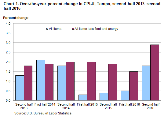 Chart 1. Over-the-year percent change in CPI-U, Tampa, second half 2013–second half 2016