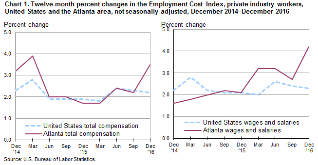 Chart 1. Twelve-month percent changes in the Employment Cost Index, private industry workers, United States and the Atlanta area, not seasonally adjusted, December 2014–December 2016