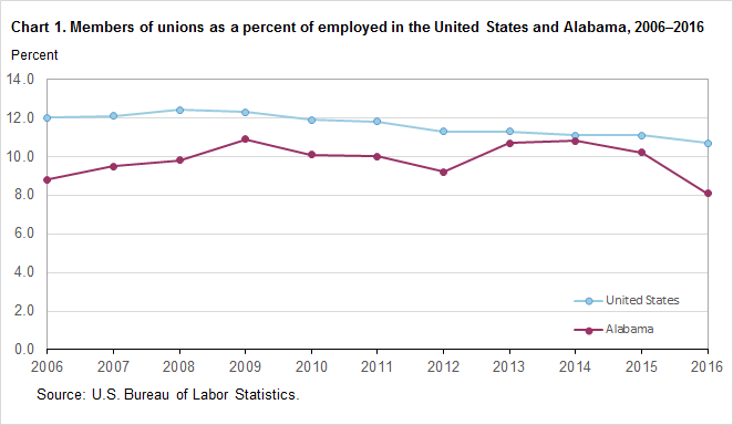 Chart 1. Members of unions as a percent of employed in the United States and Alabama, 2006–2016
