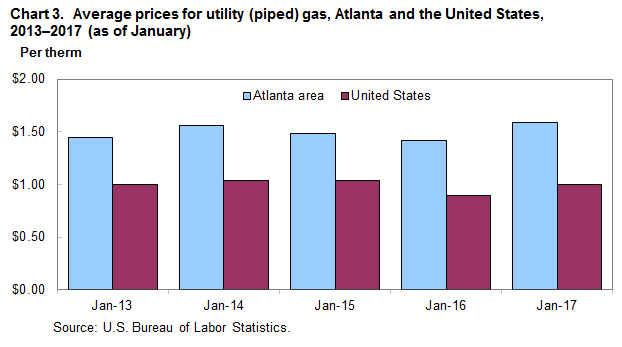 Natural Gas Cost Per Therm Georgia