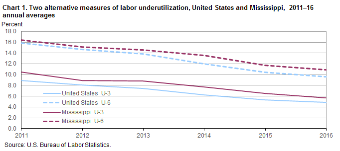 Chart 1. Two alternative measures of labor underutilization, United States and Mississippi, 2011–16 annual averages