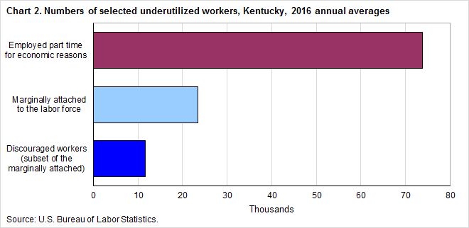 Chart 2. Numbers of selected underutilized workers, Kentucky, 2016 annual averages