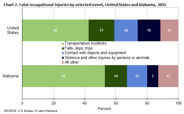 Chart 2. Fatal occupational injuries by selected event, United States and Alabama, 2015