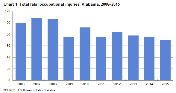 Chart 1. Total fatal occupational injuries, Alabama, 2006–2015