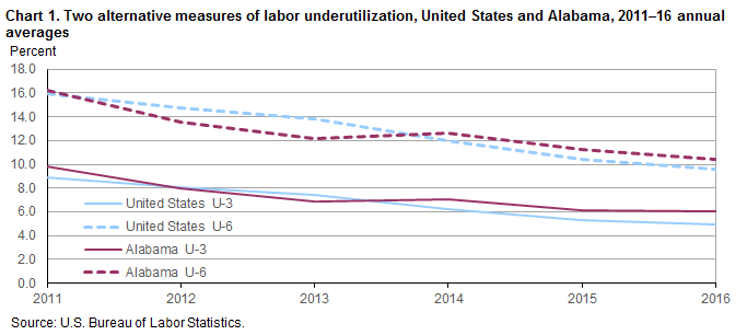 Chart 1. Two alternative measures of labor underutilization, United States and Alabama, 2011–2016 annual averages