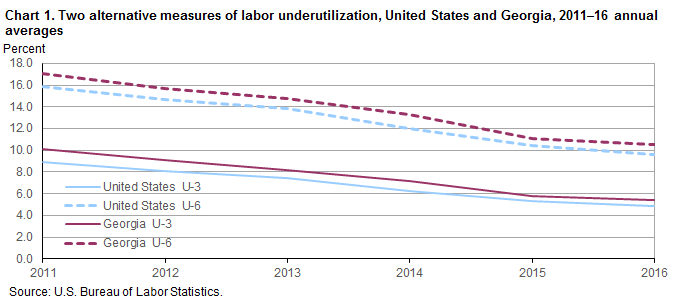 Chart 1. Two alternative measures of labor underutilization, United States and Georgia, 2011–2016 annual averages