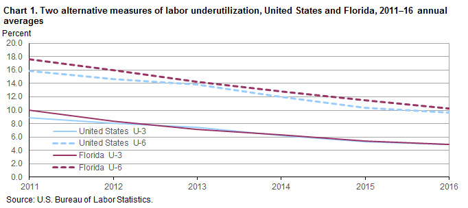 Chart 1. Two alternative measures of labor underutilization, United States and Florida, 2011–16 annual averages