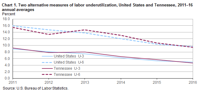 Chart 1. Two alternative measures of labor underutilization, United States and Tennessee, 2011–2016 annual averages