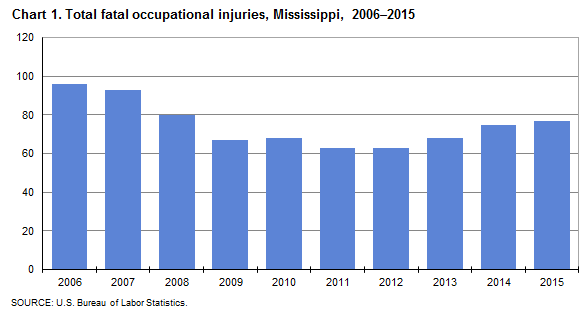 Chart 1. Total fatal occupational injuries, Mississippi, 2006–2015