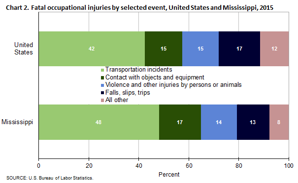 Chart 2. Fatal occupational injuries by selected event, United States and Mississippi, 2015