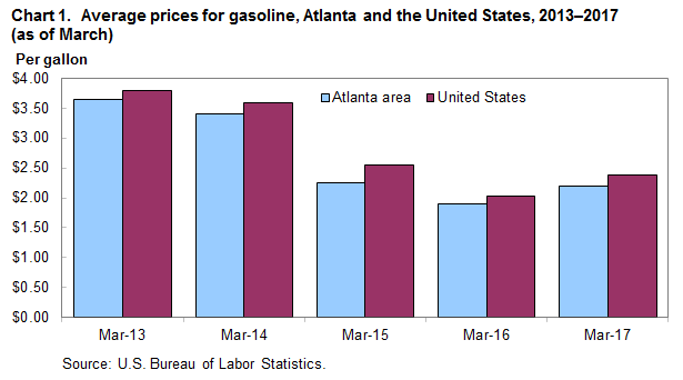 Chart 1.  Average prices for gasoline, Atlanta and the United States, 2013-2017 (as of March)