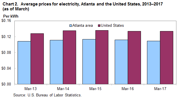 Chart 2.  Average prices for electricity, Atlanta and the United States, 2013-2017 (as of March)