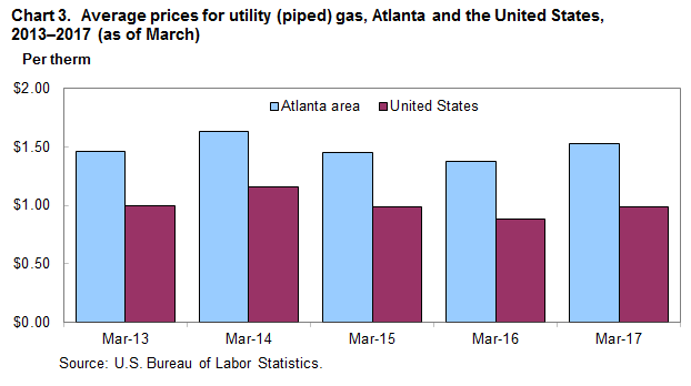 Chart 3.  Average prices for utility (piped) gas, Atlanta and the United States, 2013-2017 (as of March)