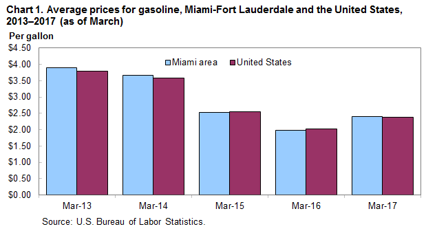 Chart 1. Average prices for gasoline, Miami-Fort Lauderdale and the United States, 2013-2017 (as of March)