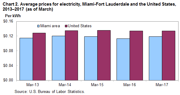 Chart 2. Average prices for electricity, Miami-Fort Lauderdale and the United States, 2013-2017 (as of March)